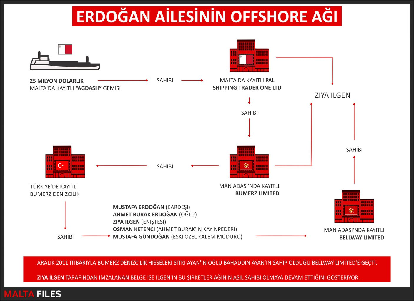 infographic erdogan family offshore turkish.jpg